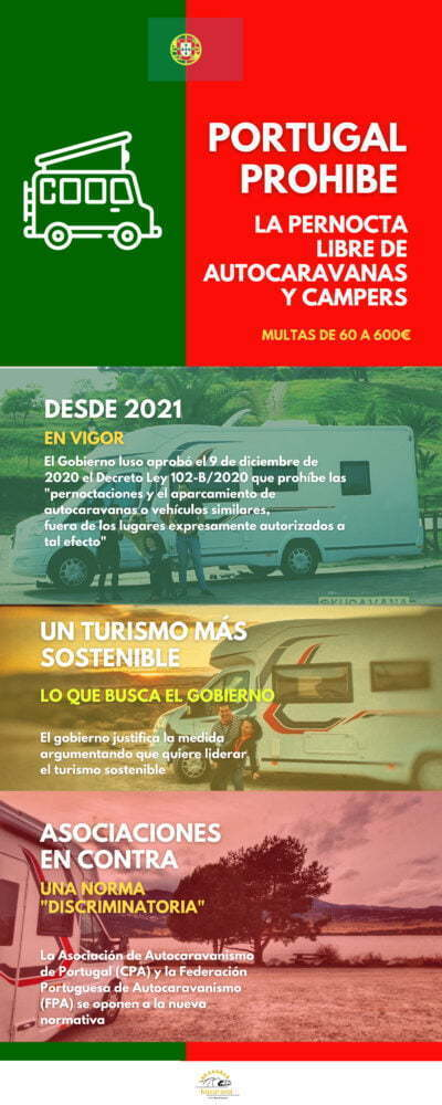 Infografía Portugal y autocaravanas